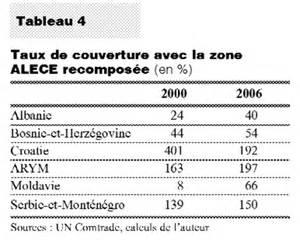 alece et balkans occidentaux cairn info
