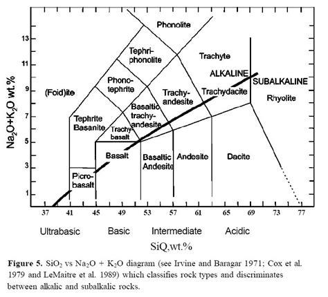 na2o sio2 phase diagram igneous rock associations 8 arc magmatism ii geochemical