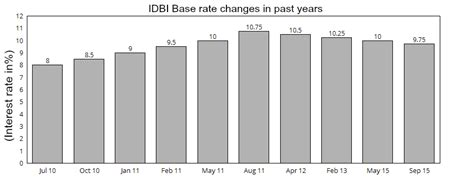 idbi housing loan idbi housing loan interest rate 28 images idbi bank