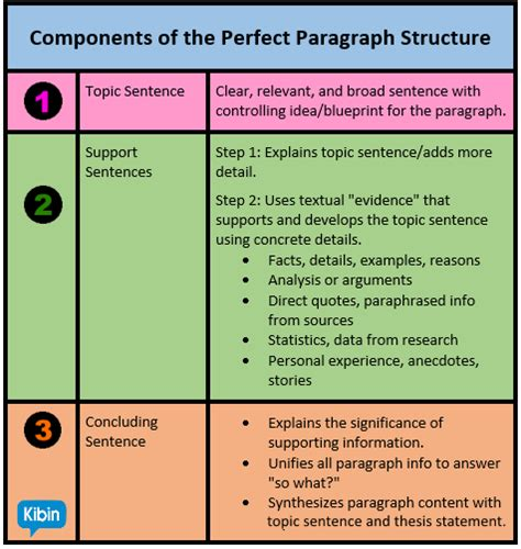 structure of essay paragraph anatomy of the perfect essay paragraph structure