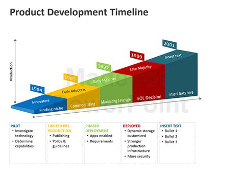 Website Development Presentation Template For Powerpoint product development timeline editable powerpoint template