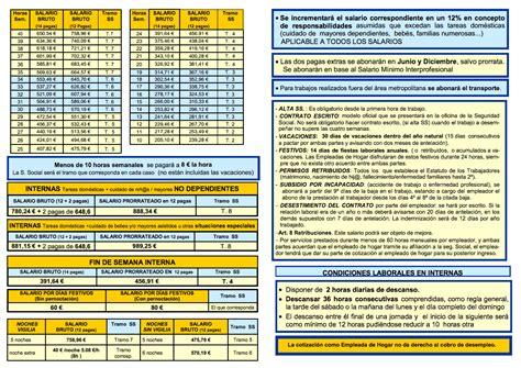 salario por hora empleadas hogar 2016 tabla salarial empleadas hogar externas por horas auto