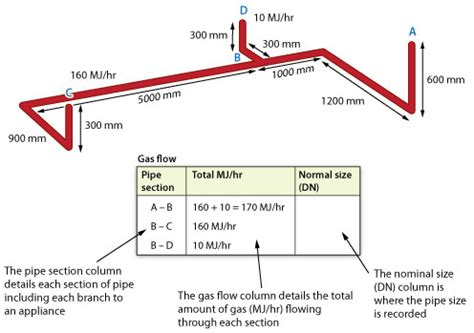 43 lp pipe sizing, 8 best images of natural gas line