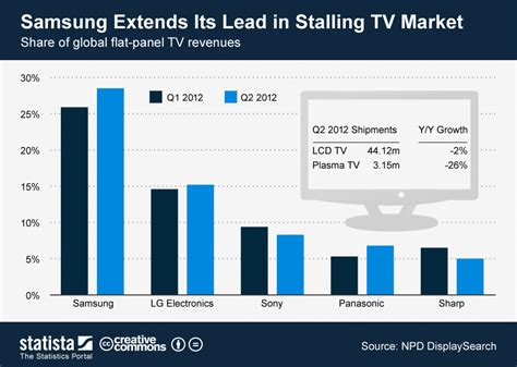 Tv Samsung Maret Chart Samsung Extends Its Lead In Stalling Tv Market