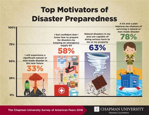 Mba In Disaster Management Distance Learning by Motivating Disaster Preparedness Wilkinson College Of