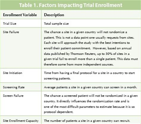 Leveraging Organizational Data Sources To Forecast Clinical Trial Timelines Pharmaceutical Trial Timeline Template