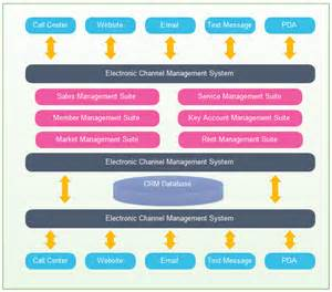 software architecture document template crm application architecture exles and templates