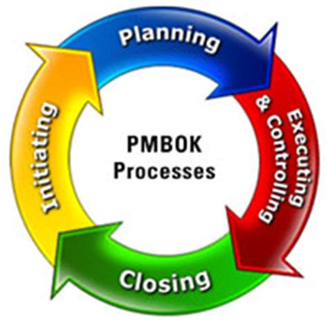pmbok project cycle diagram project management best practices