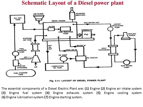 schematic layout of diesel power plant diesel engine power plant prepared by nimesh gajjar ppt