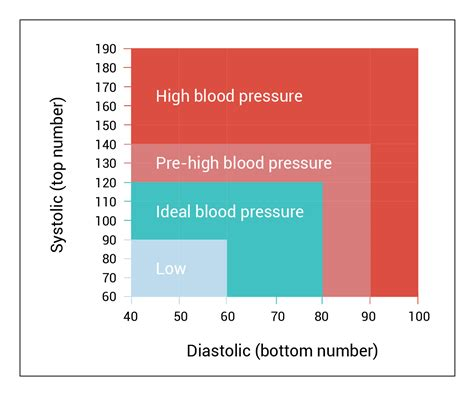 high blood pressure and c section blood pressure chart by age and height 10 blood pressure