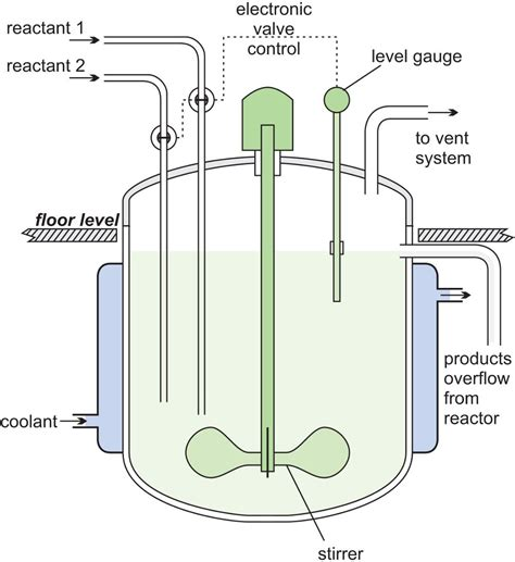re ac tor chemical reactors