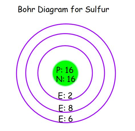 what is the bohr diagram bohr diagrams cambree s science