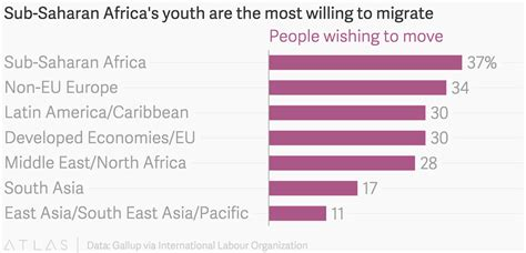 The Most Willing sub saharan africa s youth are the most willing to migrate