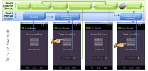 android service exle android service methods don cowan