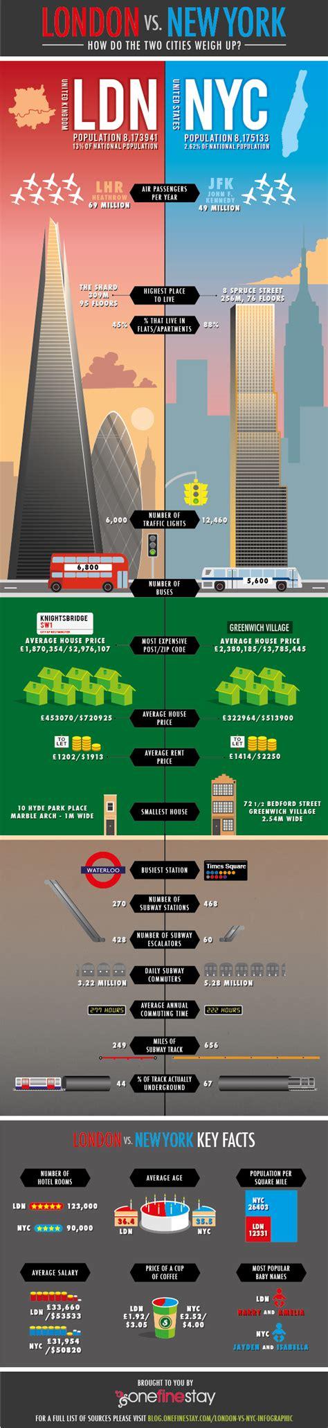 London vs. New York City [Infographic]