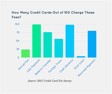 Credit Cards Still Have Too Many Fees   Bank Innovation   Bank Innovation