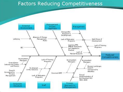 diagram strategy diagrams unmasa dalha