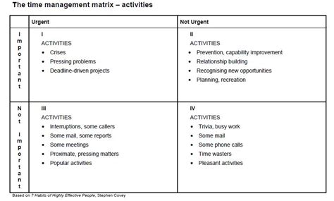 time management quadrant template steven covey time management matrix quotes