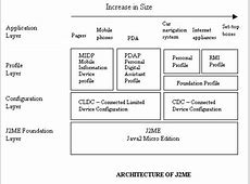 Programming Services JAVA Web Services Developer WSDP ... J2me Development
