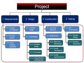 project management work breakdown structure template more mindgenius mind mapping software how continuing