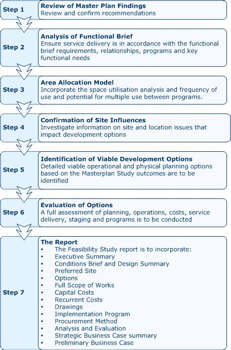 process study template small business feasibility analysis template