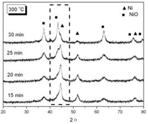 xrd pattern of nio nanoparticles study on the characteristics of nanosized nickel particles