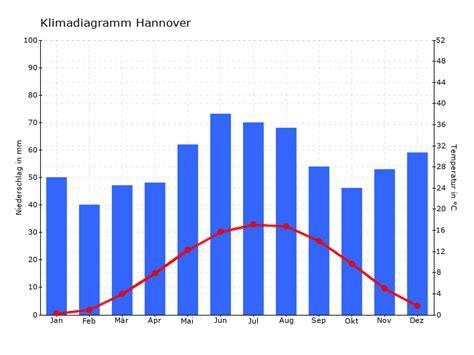 klimadiagramm hannover