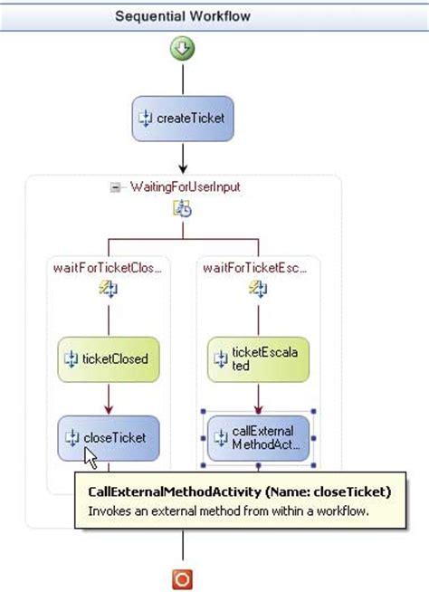 drupal workflow api workflow api 28 images sharepoint workflows kloud