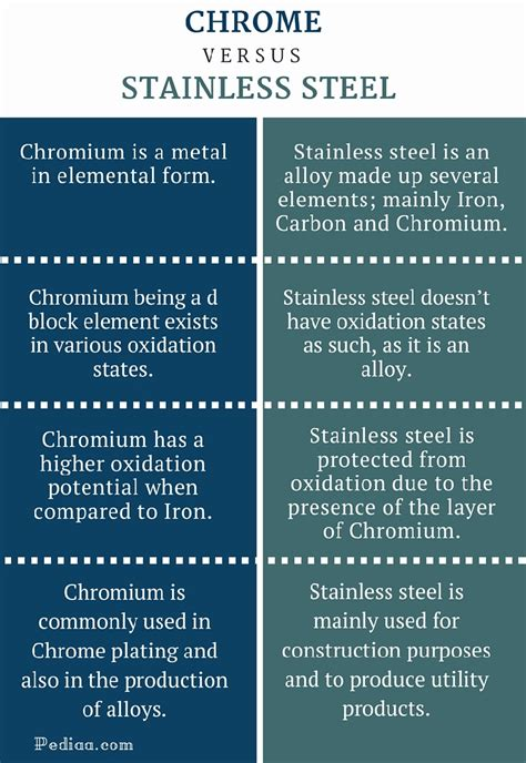 alloy steel vs stainless steel difference between chrome and stainless steel