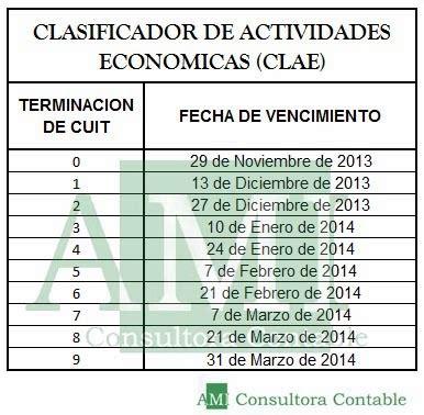 clae clasificador de actividades economicas archives nuevo clasificador de actividades econ 243 micas ami