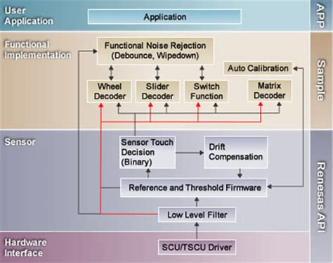 software layer design pattern layered software architecture codeproject