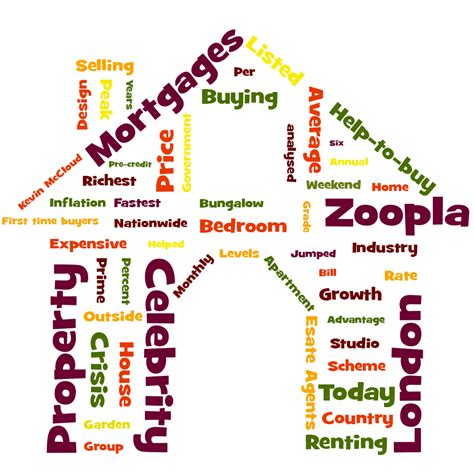 house synonym property portal word clouds house buy fast