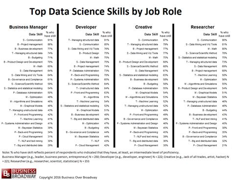 top 10 skills in data science business broadway