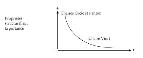 Dessin De Chaise En Perspective by Dessin De Chaise En Perspective Finest La Ligne Verticale