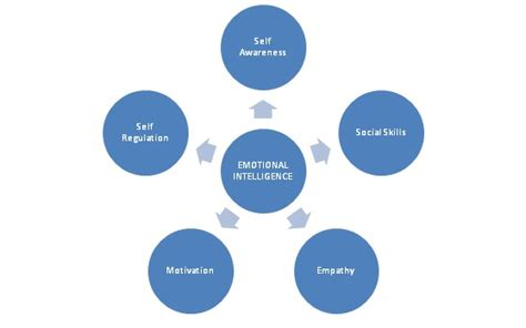 What Is An Mba In Business Inteligence And Anlytics by Emotional Intelligence A Contraption To Enhanced Employee