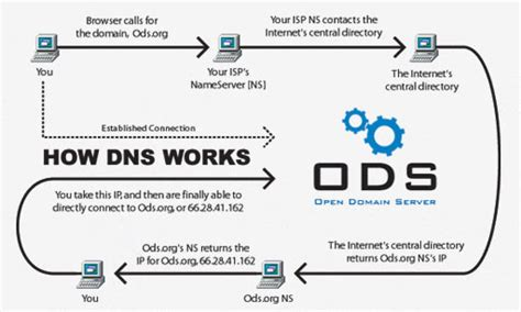 Dns by Mtgolibrary Dns Security Part 2 Of 4