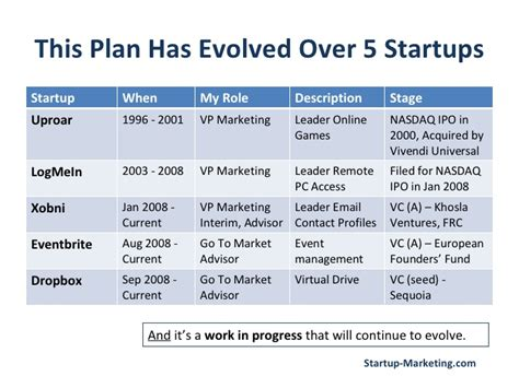 marketing plan template startup this plan has evolved