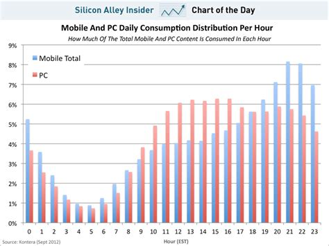 chart of the day the chart of the day mobile and pc content business insider