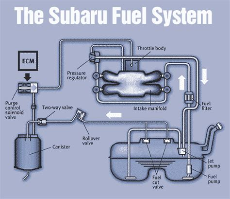 Fuel System In Wrx Fuel Filter Get Free Image About Wiring Diagram