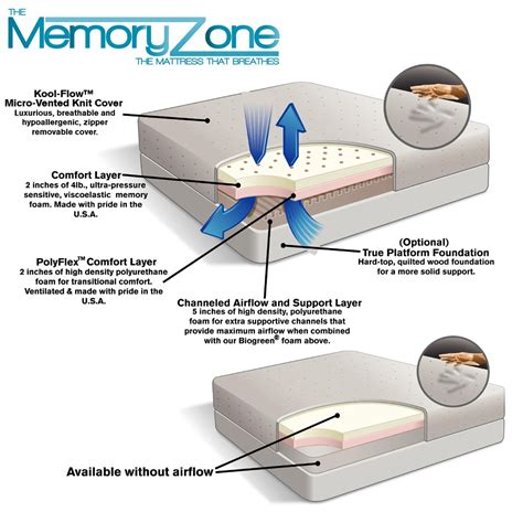 home design 5 zone memory foam 100 home design 5 zone memory foam amazon com