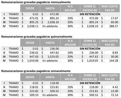 tabla para el calculo de ganancias 2016 afip tabla de ganancia 2016 blackhairstylecuts com