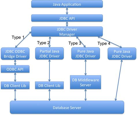 what is jdbc template techical questions jdbc