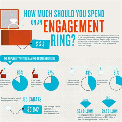 how much should you spend on a wedding gift how do you shop for an engagement rings