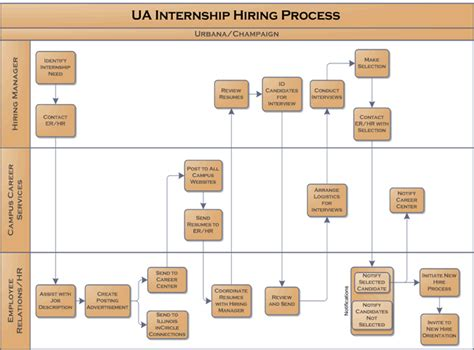 new employee process workflow human resources onboarding flow chart quotes