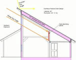 single pitch roof passive solar design but reverse for