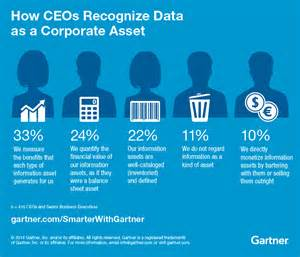 Chief Strategy Officer Description by Understanding The Chief Data Officer Cdo Smarter With Gartner