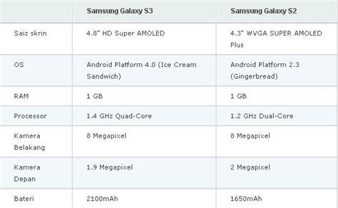 Samsung Galaxy S3 Smart Putih perbezaan samsung s2dan s3 emas putih