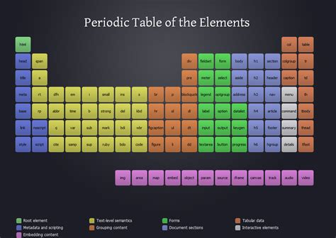 Es Periodic Table by The World S Catalog Of Ideas