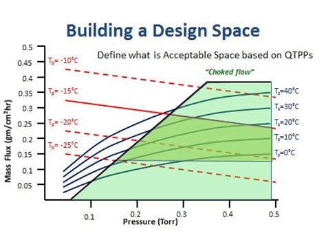 design space definition pharmaceutical qbd building robust processes