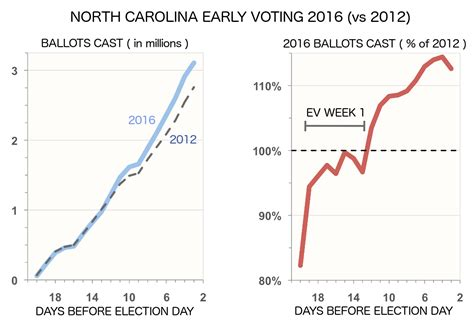 Nc Voting Records Insightus